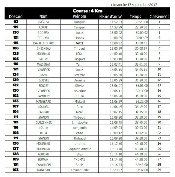 PAD2017-Resultats-4kms